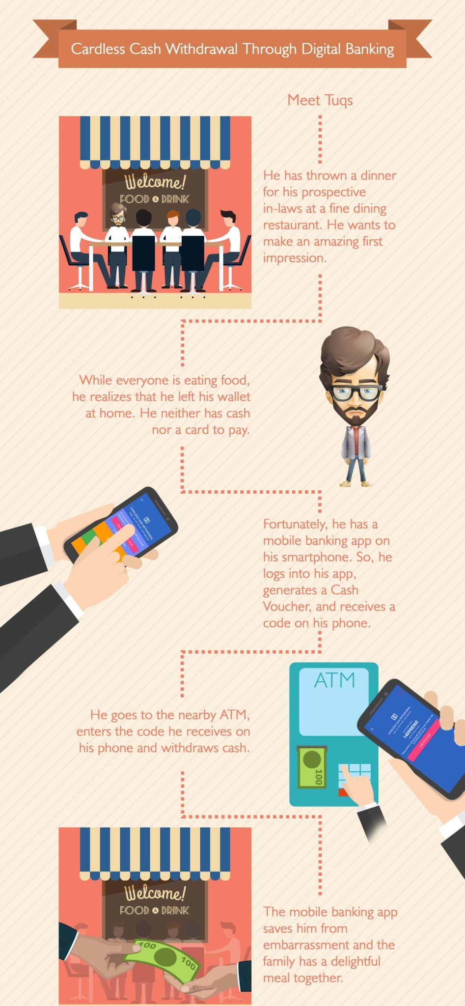 Infographic: Cardless Cash withdrawal through Digital